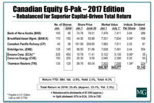 MGIS Mid Point Equity Six Pack