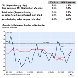 CPI Inflation rate in Canada September 2017