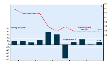 NBF Economics expects positive results in the upcoming Canadian Job Report