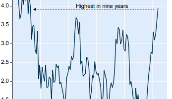 Hampton Sec Cdn Surging Wages Fuel Inflation Concerns