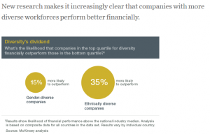 Why more diverse boards deliver to the bottom line