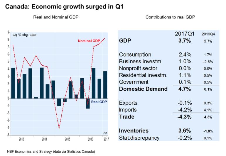Canada's GDP 2017 Forecast