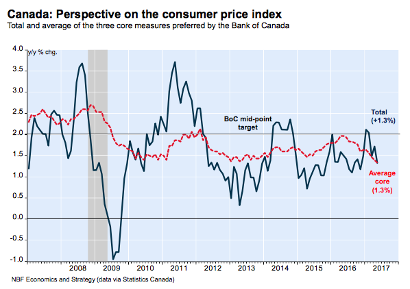 Inflation Perspective on CPI