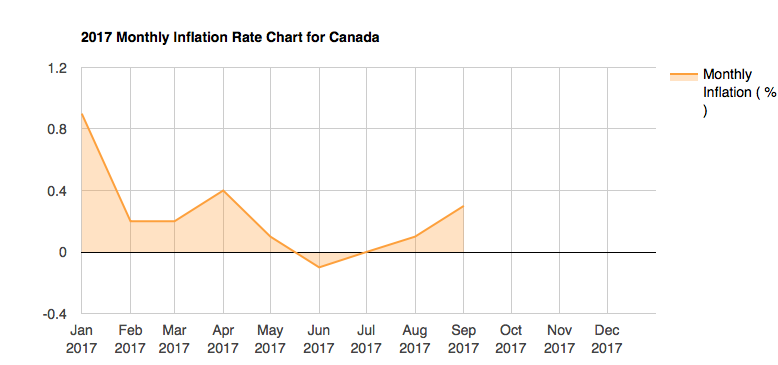 Canadian Inflation Rates