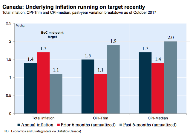 Economic Monitor Nov 2017 Inflation outook