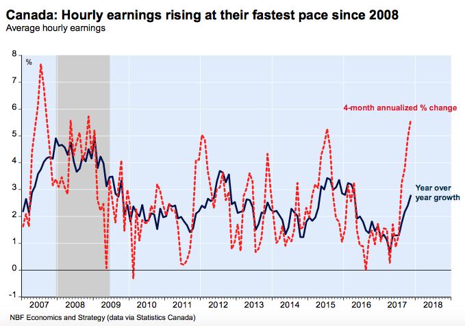 economic employment updates