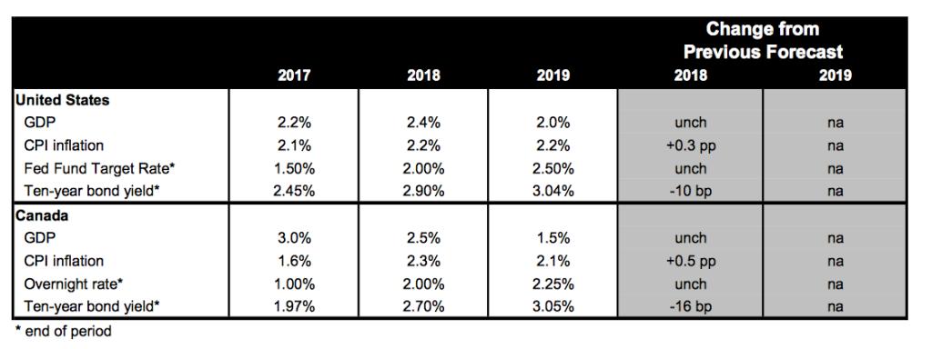 Economic Forecast 2018