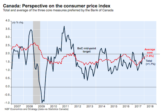 What is Canada's Inflationary Picture?