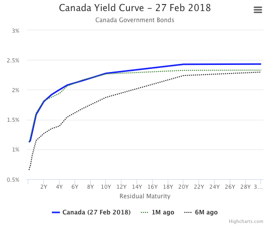 Canadian Yield Spreads February 2018