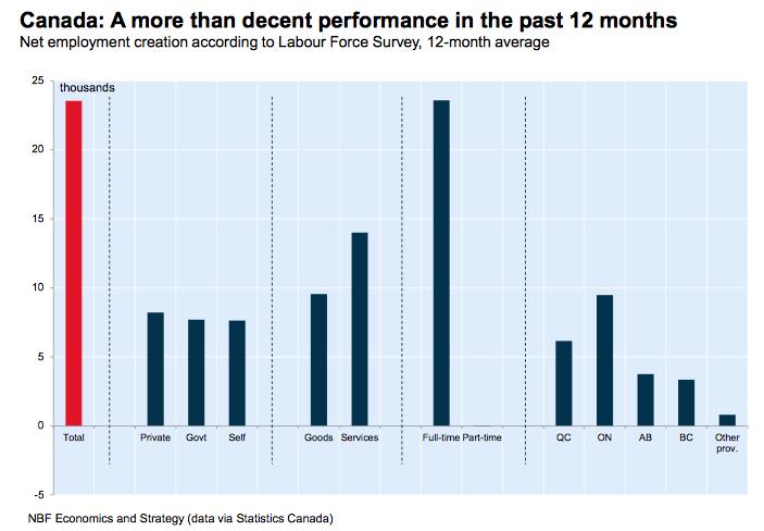 Economic Monitor: NAFTA, Tariffs and Employment Numbers