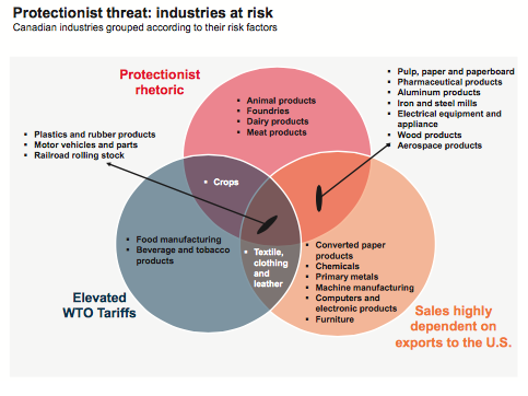 Canadian industries according to a protectionist threats March 2018