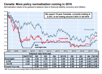 National Bank Financial Interest Rate Policy and Portfolio Perspective May 2018