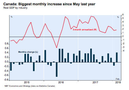 Canada GDP Rebounds with Energy
