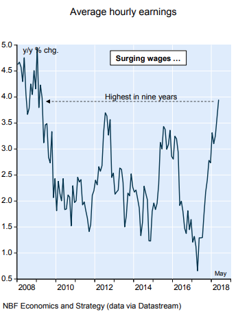 Hampton Sec Cdn Surging Wages Fuel Inflation Concerns