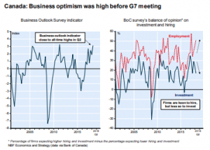 Oh Canada! Business Sentiment Survey Before G7 Meetings and Tariff Talk
