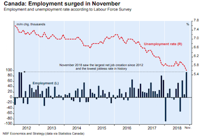 'Tis the Season for November Jobs Report
