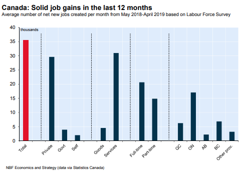 Source: National Bank Financial Economics .The Canadian labour market continues to boom. Besides showing consensus-topping and record headline job gains