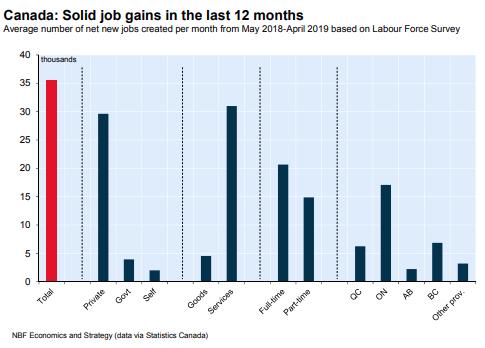 Record Canadian Jobs Report