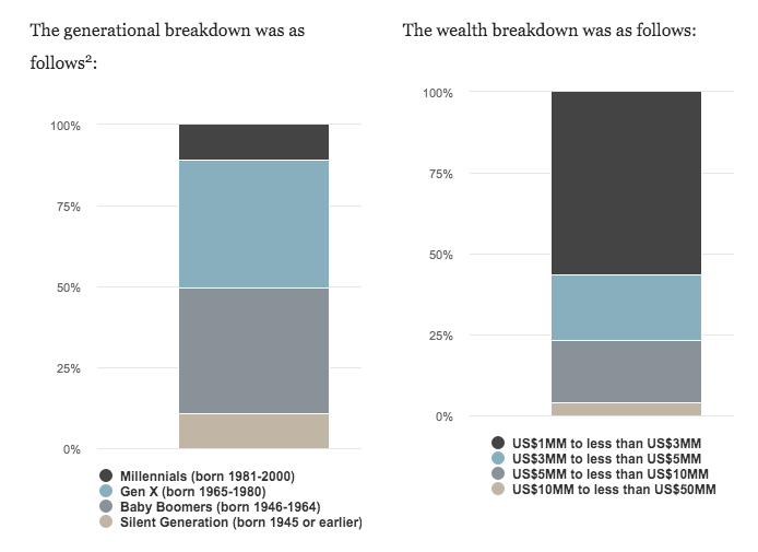 Over 50% of women surveyed will have an average of $1 to $3 million in wealth transfer.