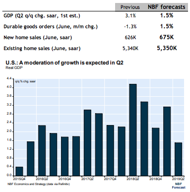 Expected U.S. Growth in Late 2019 declines (Source: NBF Economics July 2019)