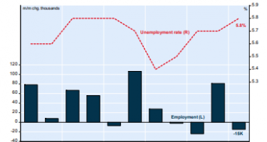 NBF Economics is looking towards the upcoming September Employment Forecast