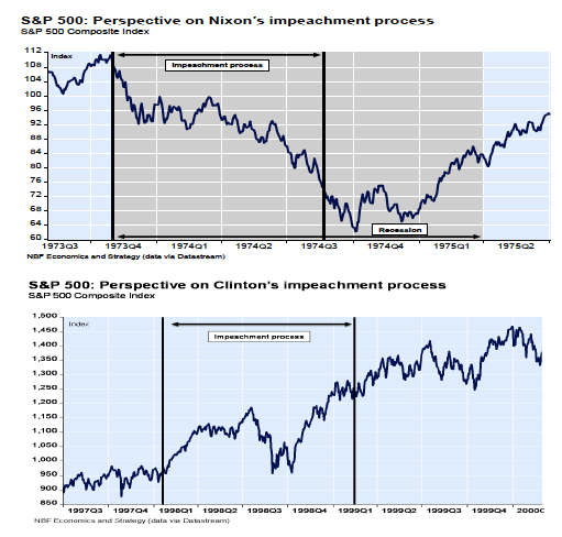 Impeachment and the S&P 500