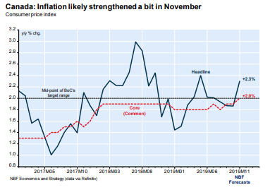 National Bank Financial Economics Inflation Outlook
