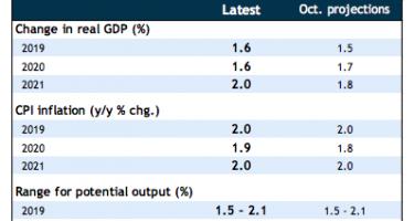 BoC Economic Outlook 2020