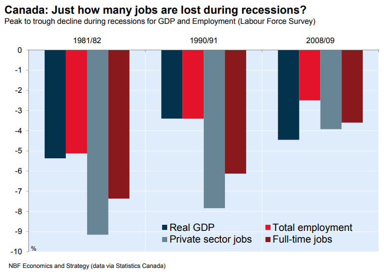 Jobs lost in a recession?