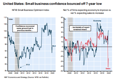 Small Business Optimism in May 2020