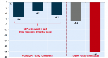 NBF Economics Chart of Canadian Decline in GDP During Covid-19 Recession